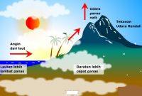 panas bumi