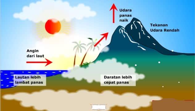 pengertian energi panas