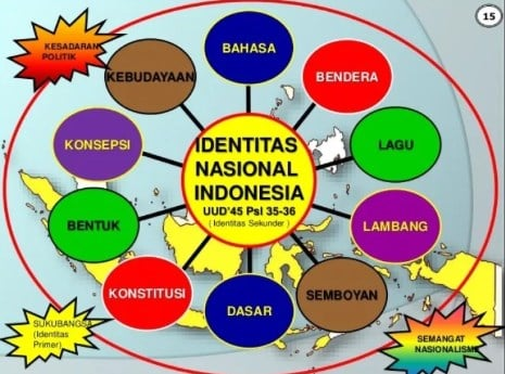 Bentuk Identitas Nasional