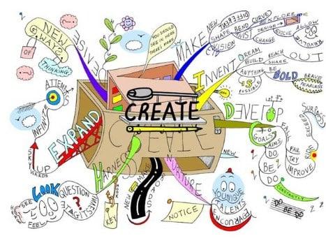 Macam Kreativitas