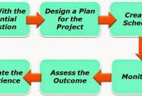 √Pengertian Project Based Learning : Karakteristik, Prinsip, Langkah, Kelebihan dan Kekurang