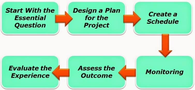 Pengertian Project Based Learning