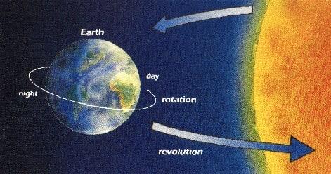 Rotasi Bumi Adalah