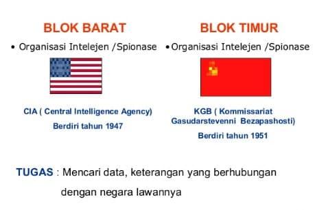 √ Blok Barat dan Blok Timu