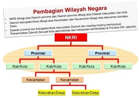 √ Hubungan Pemerintah Pusat dan Daerah : Pengertian, Hubungan, Asas dan Pembagian Urusannya