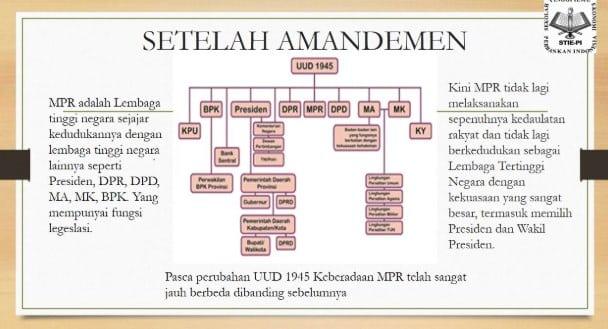 √ Tugas dan Wewenang MPR : Pengertian, Hak, Kewajiban dan Fungsinya