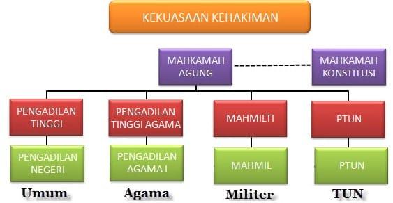 hukum negara