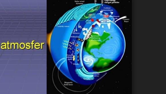 Atmosfer : Pengertian, Lapisan, Fungsi, Manfaat, Sifat