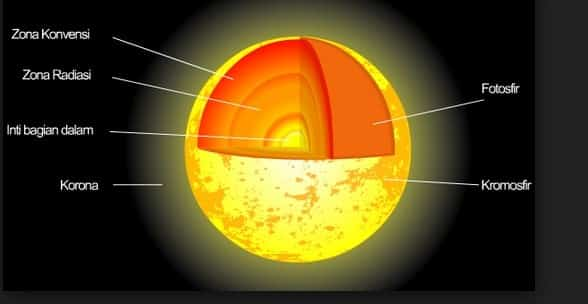 √ Lapisan Matahari: Pengertian, Lapisan dan Manfaatnya