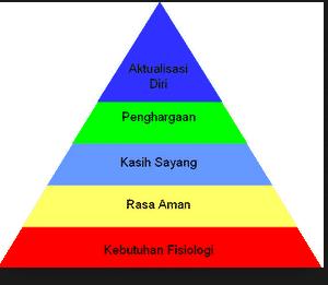Teori Hierarki Kebutuhan Maslow