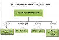 peta konsep biologi