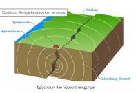 episentrum