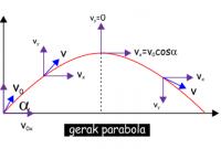 gambar gerak parabola