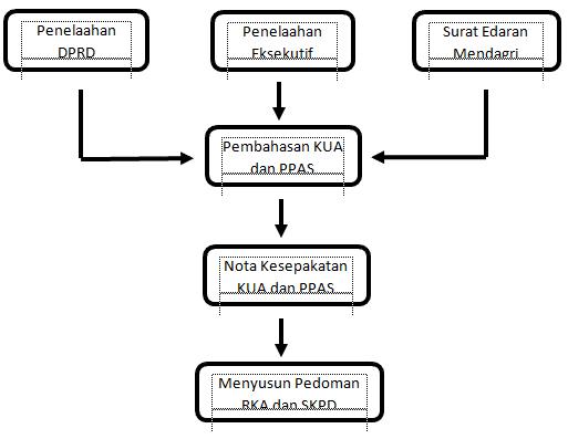 mekanisme penyusunan