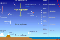 mesosfer