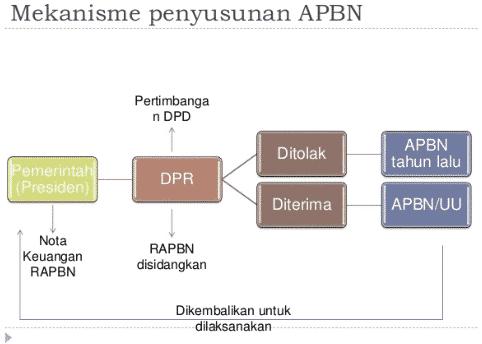 struktur apbn