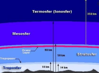 termosfer