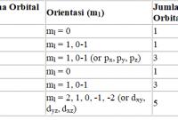 bilangan-kuantum