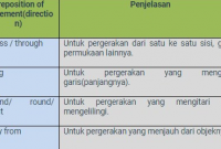 Pengertian-Preposition
