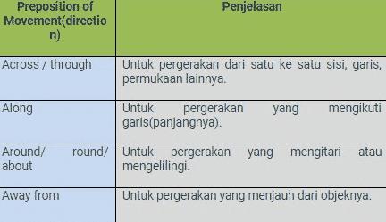 Pengertian-Preposition