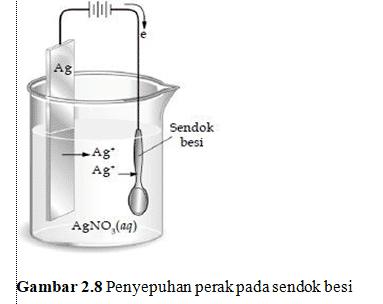 kegunaan sel elektrolis