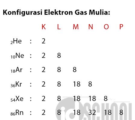Konfigurasi-Elektron-Gas-Mulia