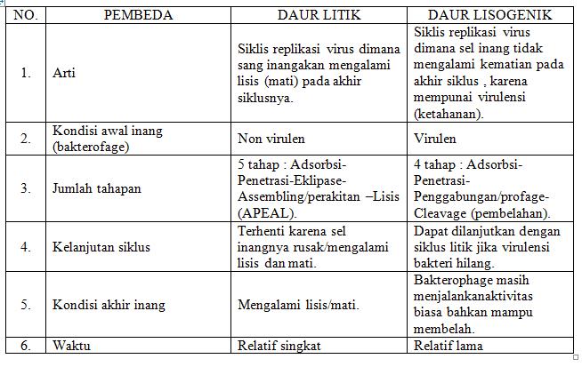 Perbedaan Daur Litik dan Lisogenik